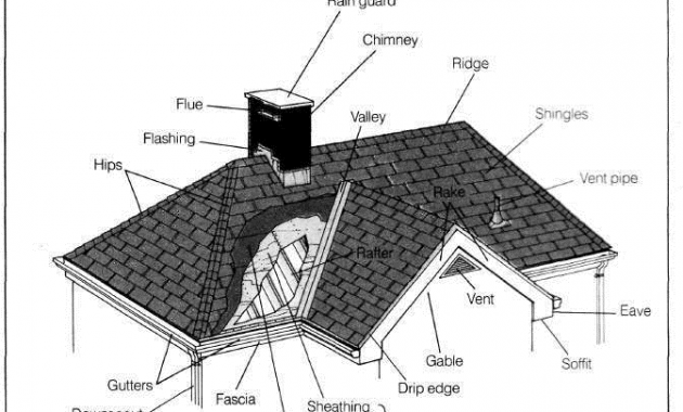 anatomy-of-a-roof